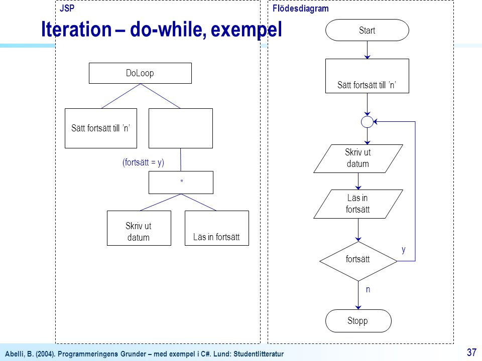 Iteration – do-while, exempel