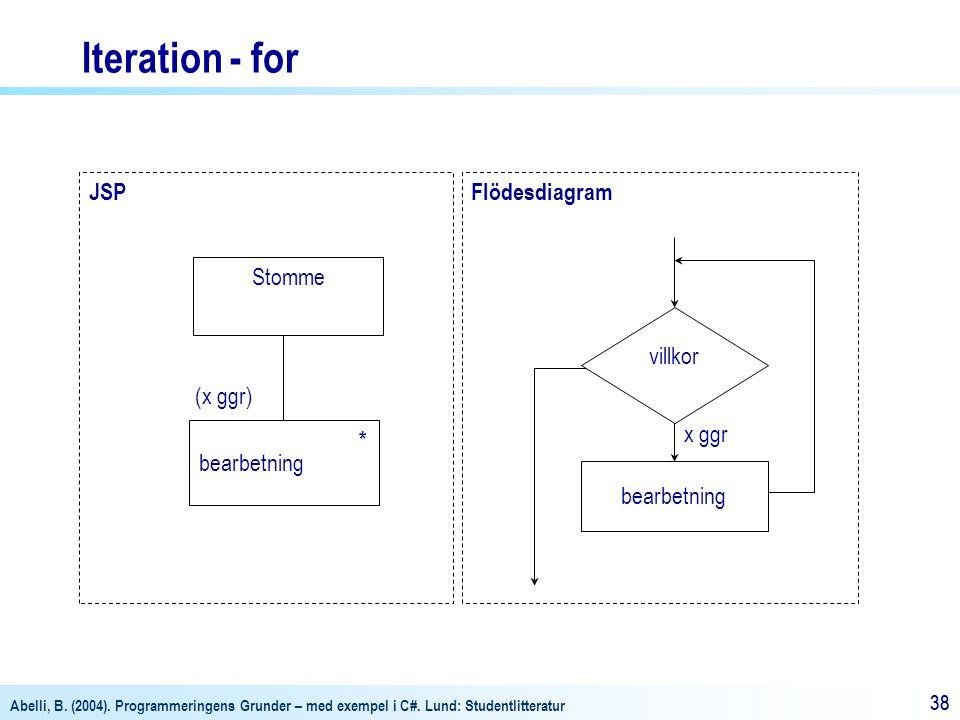 Iteration - for JSP Flödesdiagram Stomme villkor (x ggr) bearbetning *
