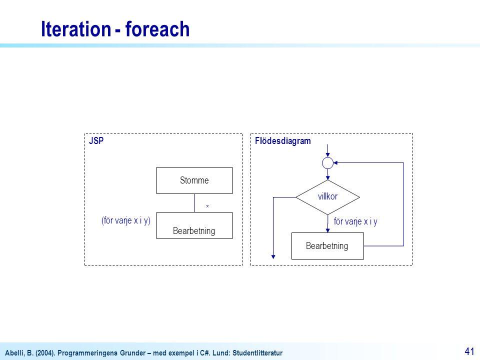 Iteration - foreach JSP Flödesdiagram Stomme villkor *