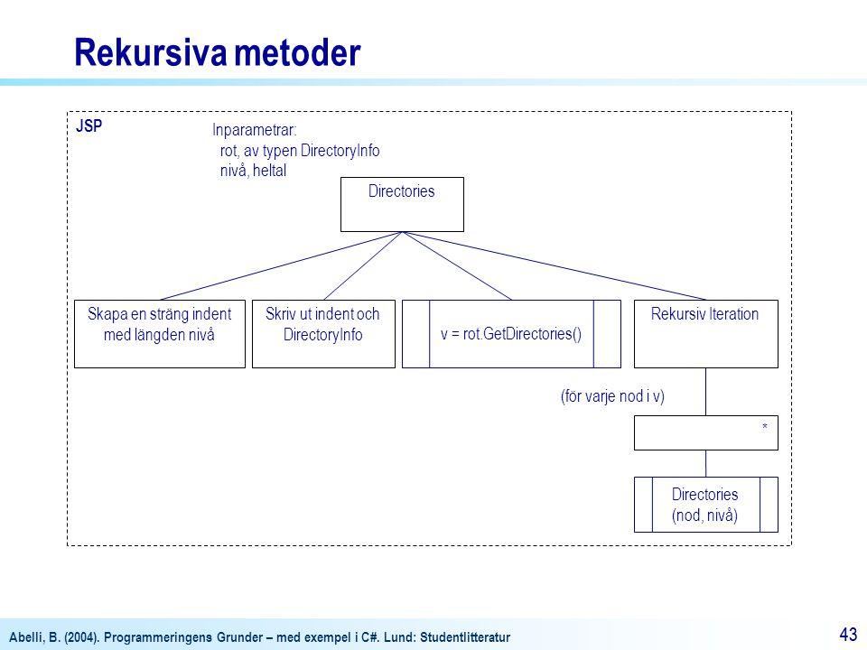 Rekursiva metoder JSP Inparametrar: rot, av typen DirectoryInfo