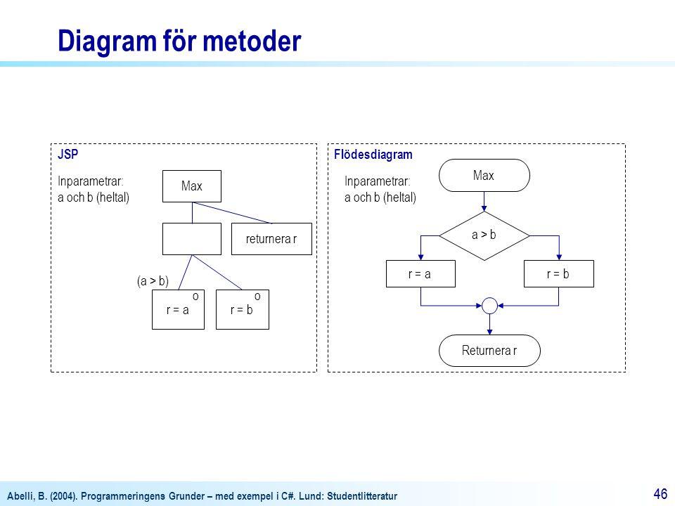 Diagram för metoder JSP Flödesdiagram Max Inparametrar: