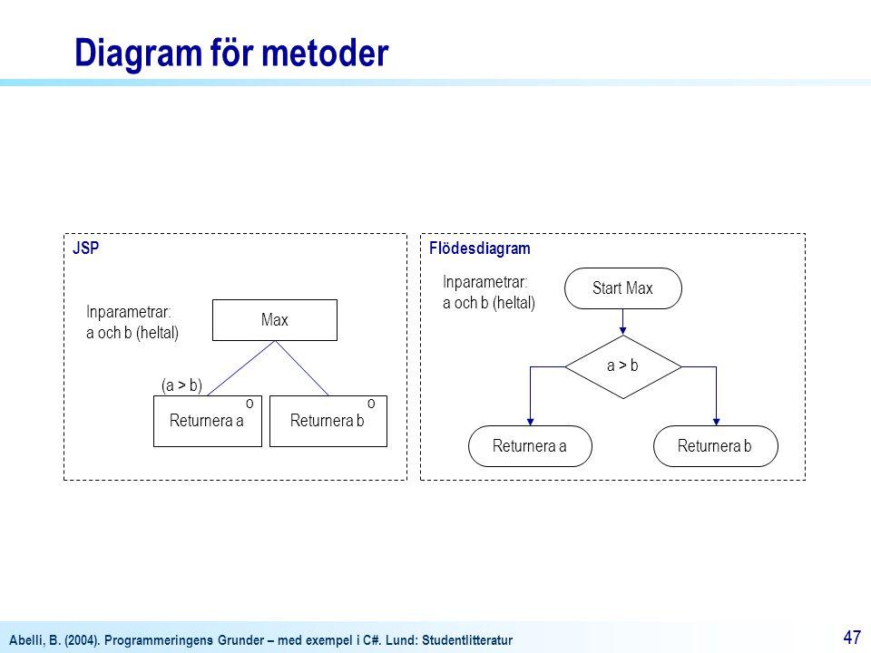 Diagram för metoder JSP Flödesdiagram Inparametrar: a och b (heltal)
