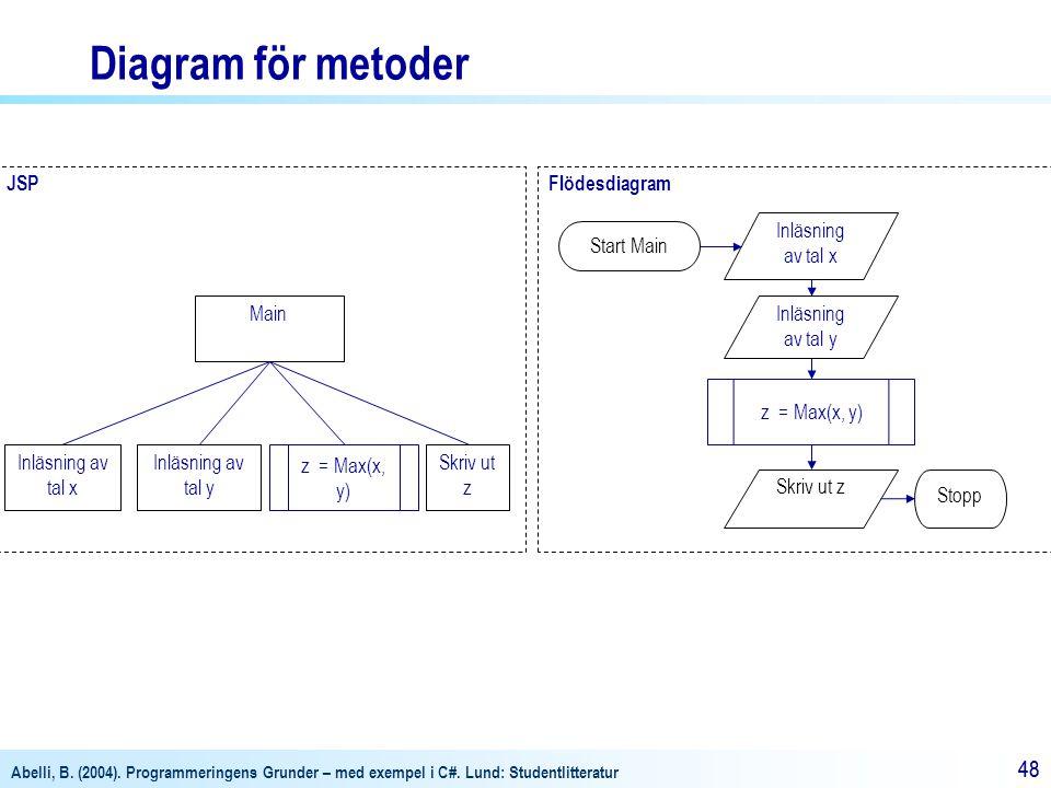 Diagram för metoder JSP Flödesdiagram Inläsning av tal x Start Main