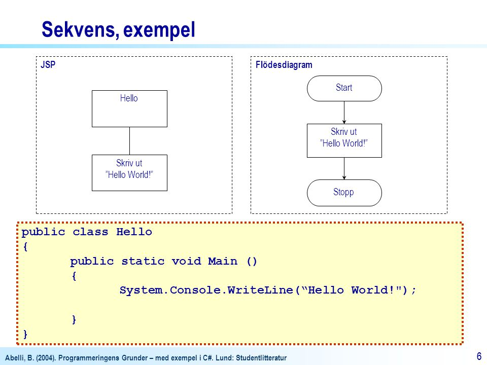 Sekvens, exempel public class Hello { public static void Main ()