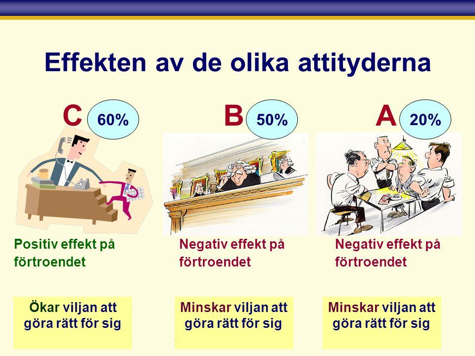 Effekten av de olika attityderna