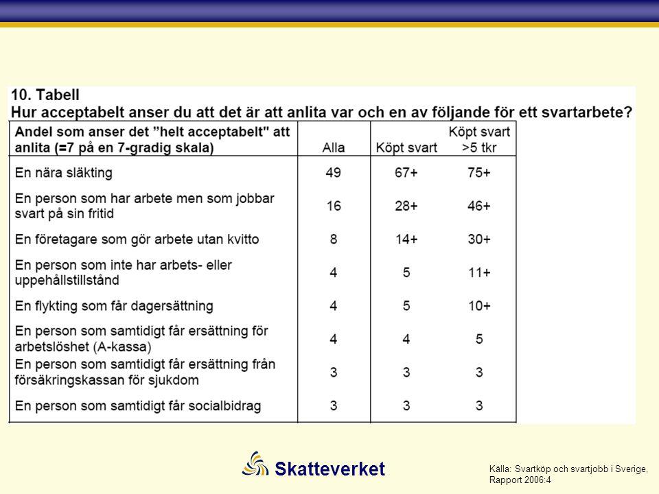 Källa: Svartköp och svartjobb i Sverige, Rapport 2006:4