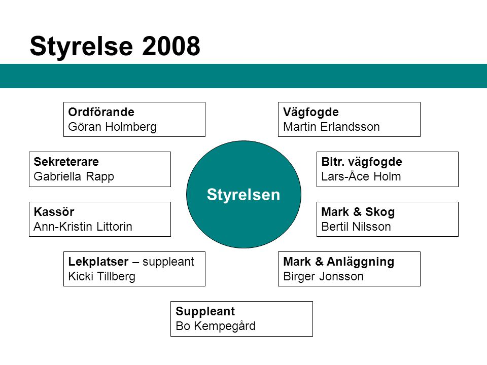 Styrelse 2008 Styrelsen Ordförande Göran Holmberg Vägfogde