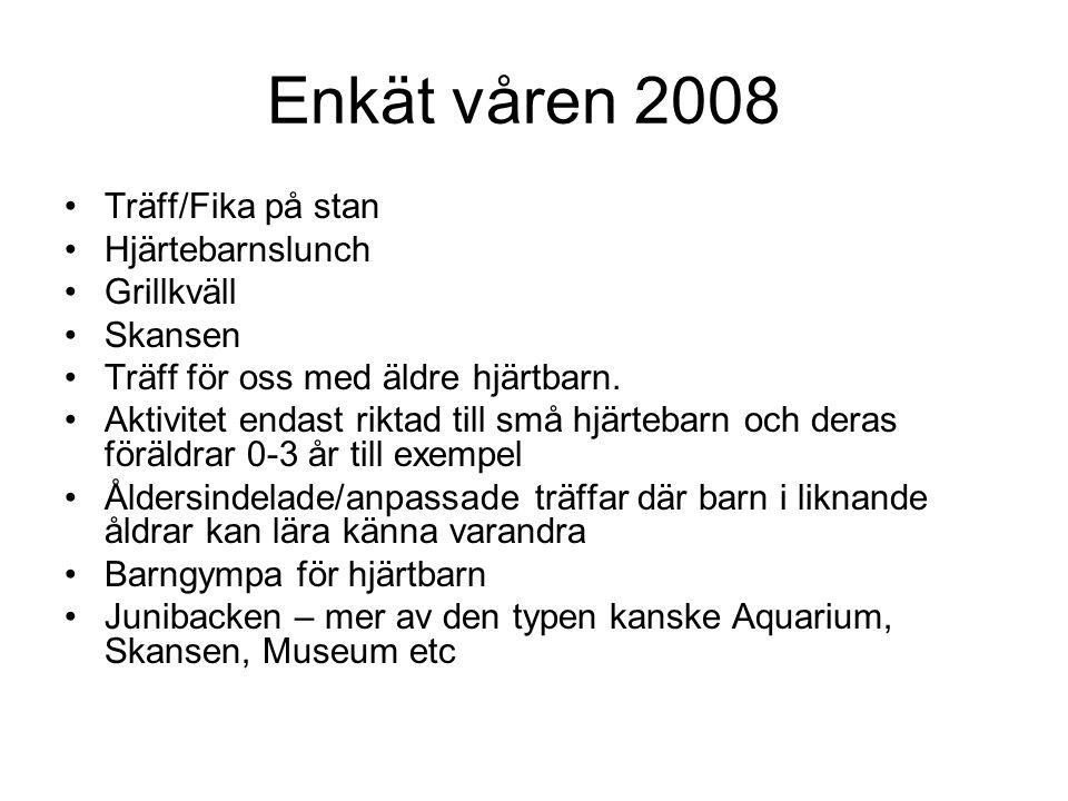 Enkät våren 2008 Träff/Fika på stan Hjärtebarnslunch Grillkväll