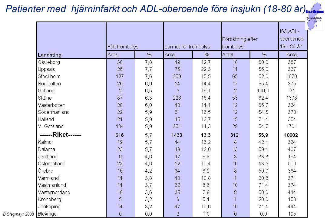 Patienter med hjärninfarkt och ADL-oberoende före insjukn (18-80 år)
