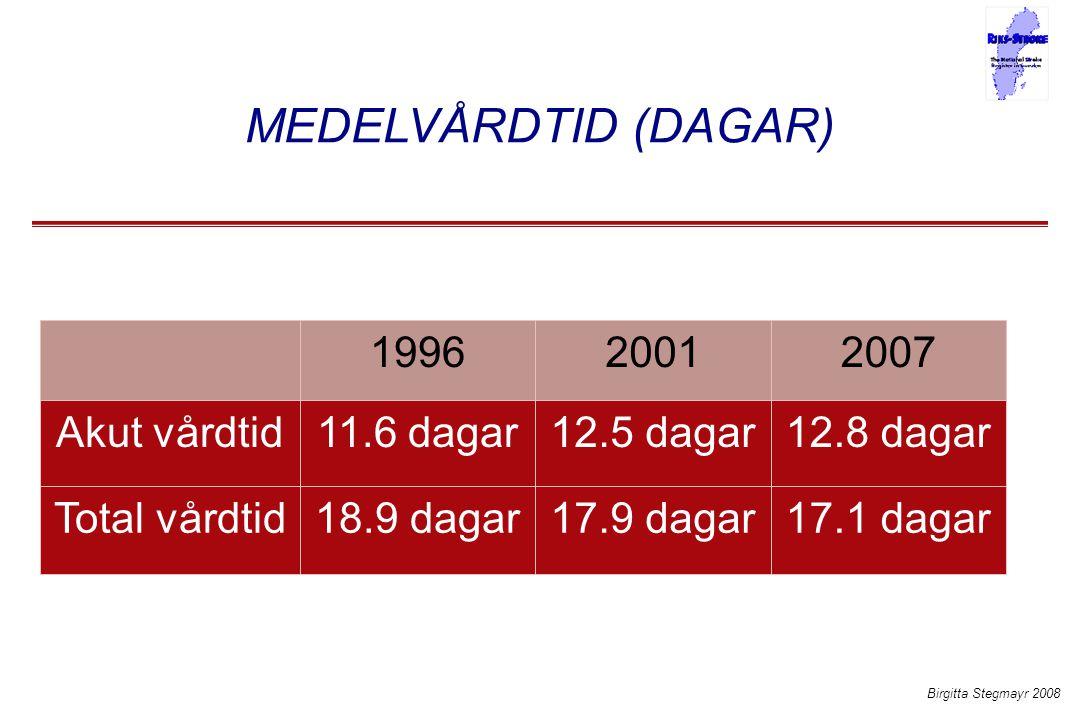 MEDELVÅRDTID (DAGAR) 1996 2001 2007 Akut vårdtid 11.6 dagar 12.5 dagar