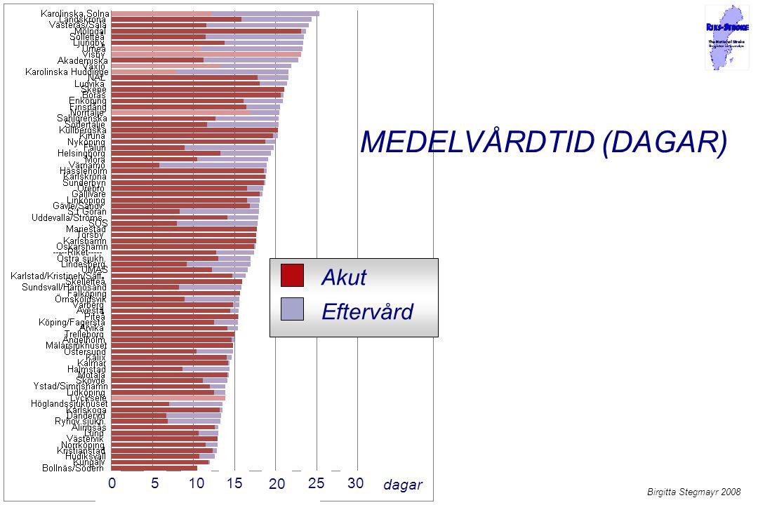 MEDELVÅRDTID (DAGAR) Akut Eftervård 5 10 15 20 25 30 dagar