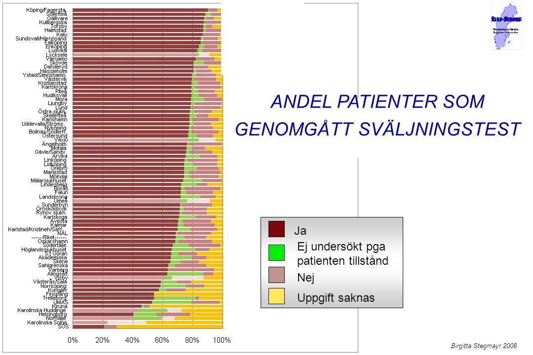 ANDEL PATIENTER SOM GENOMGÅTT SVÄLJNINGSTEST