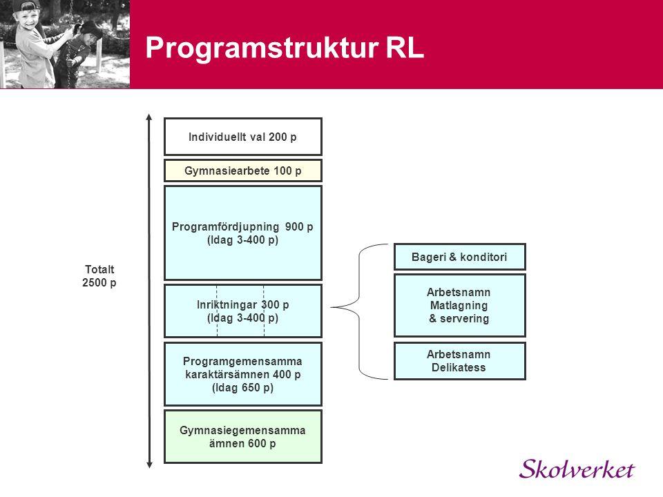 Programstruktur RL Individuellt val 200 p Gymnasiearbete 100 p