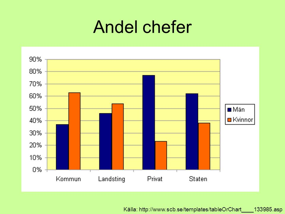 Andel chefer Källa: http://www.scb.se/templates/tableOrChart____133985.asp