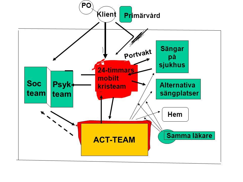 Psyk Soc team team ACT-TEAM ACT-team PO Klient Primärvård Sängar på