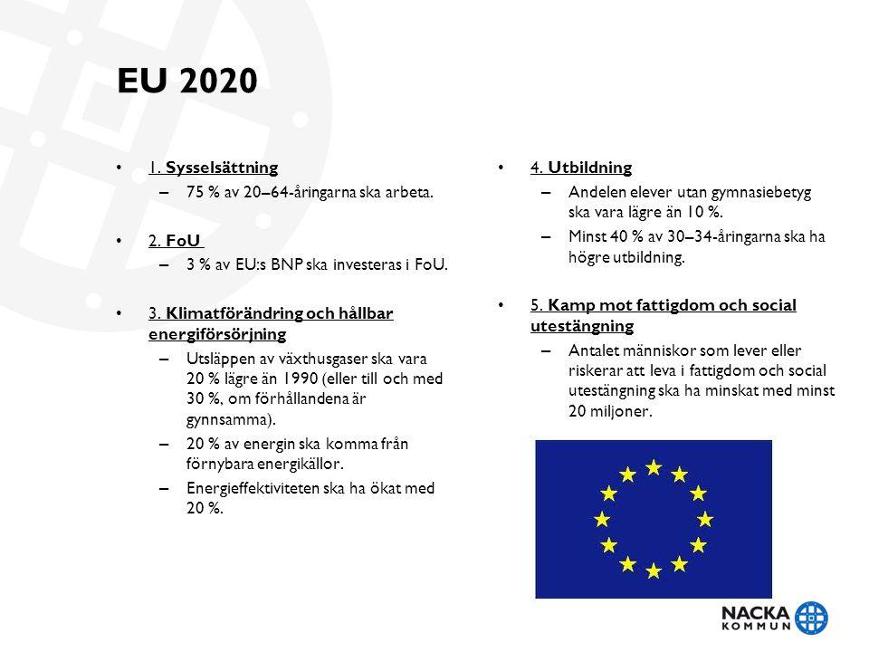 EU 2020 1. Sysselsättning 75 % av 20–64-åringarna ska arbeta. 2. FoU