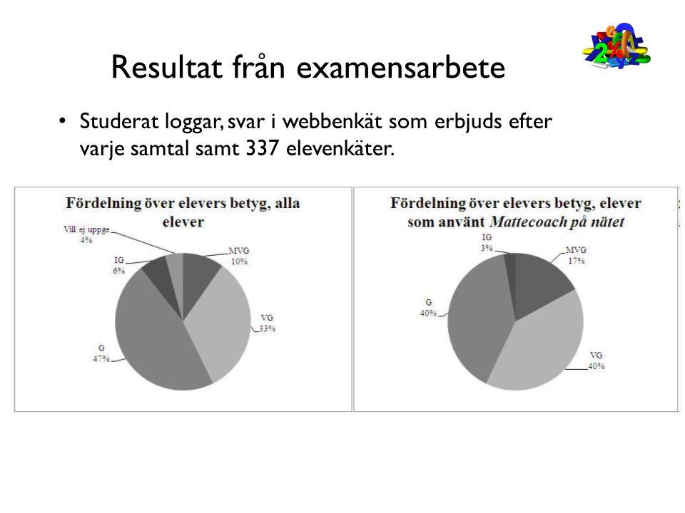 Resultat från examensarbete