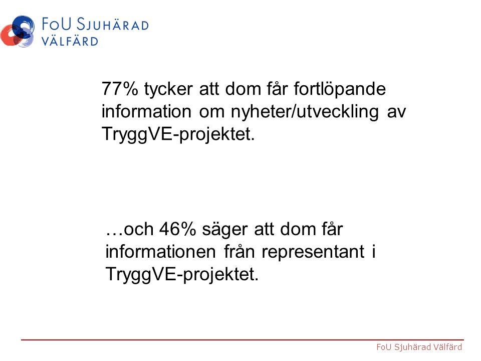 77% tycker att dom får fortlöpande information om nyheter/utveckling av TryggVE-projektet.