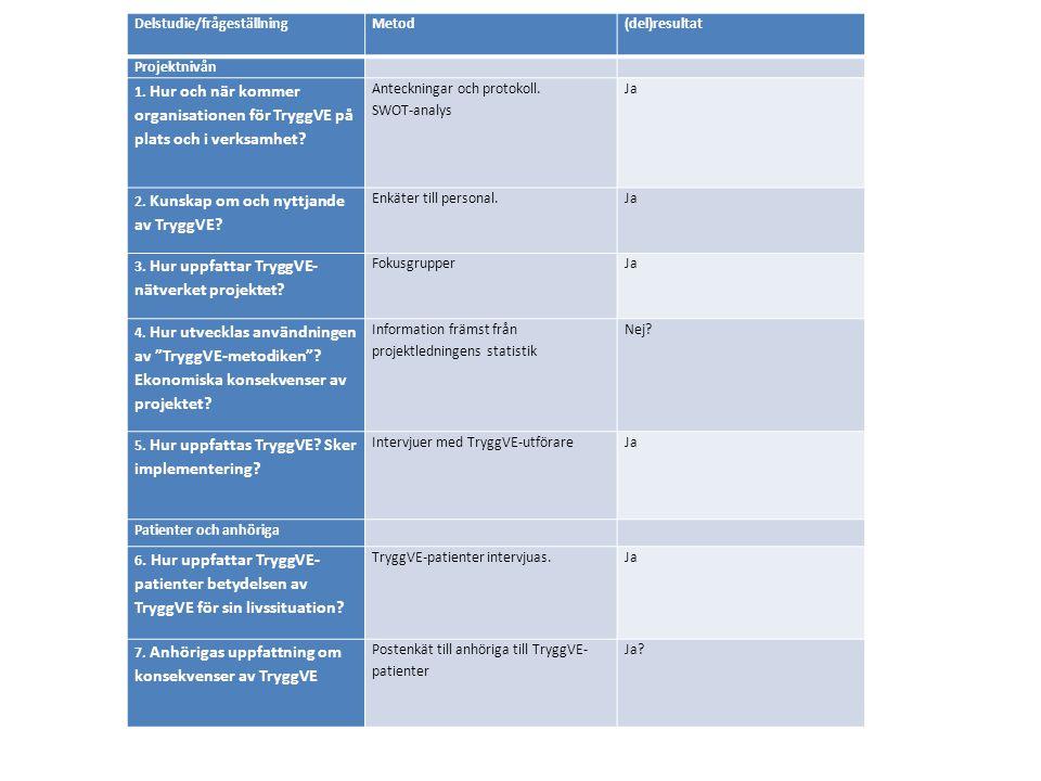 Delstudie/frågeställning
