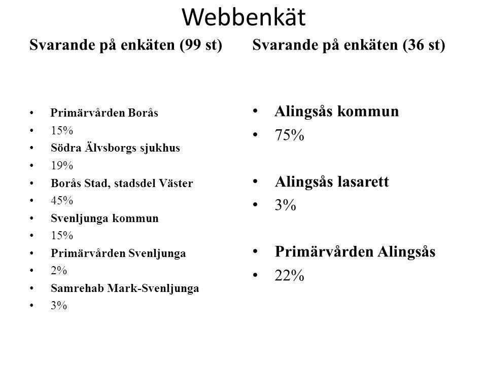 Webbenkät Svarande på enkäten (99 st) Svarande på enkäten (36 st)