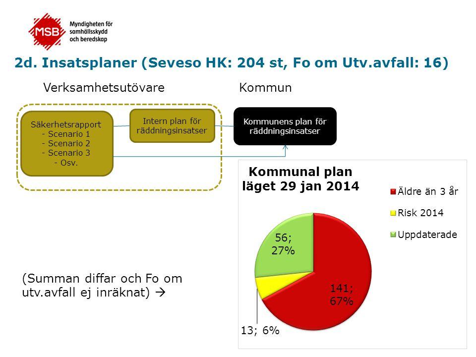2d. Insatsplaner (Seveso HK: 204 st, Fo om Utv.avfall: 16)