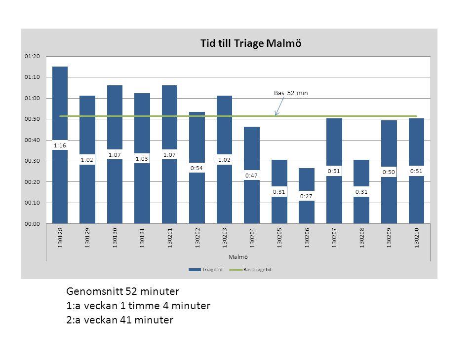 Genomsnitt 52 minuter 1:a veckan 1 timme 4 minuter 2:a veckan 41 minuter