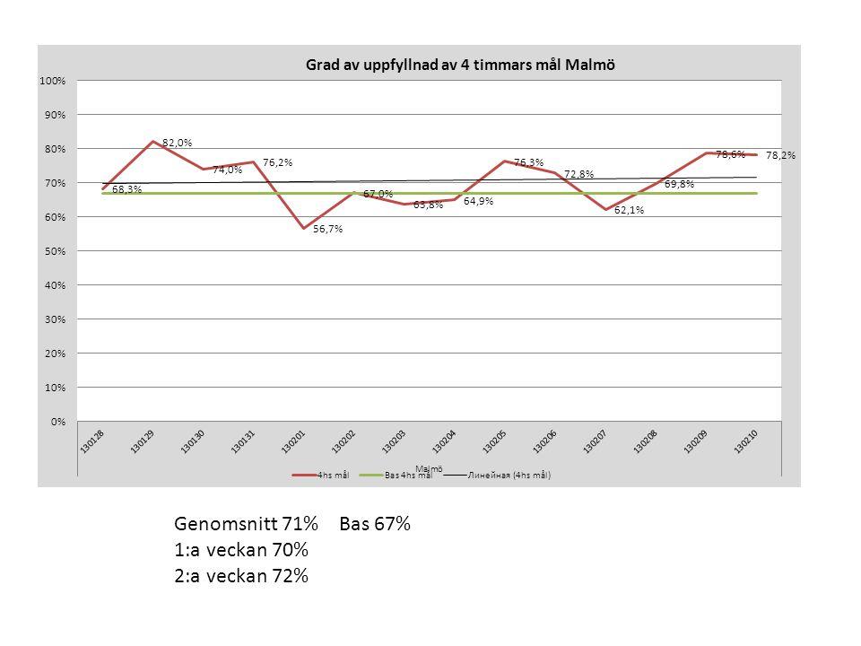 Genomsnitt 71% Bas 67% 1:a veckan 70% 2:a veckan 72%