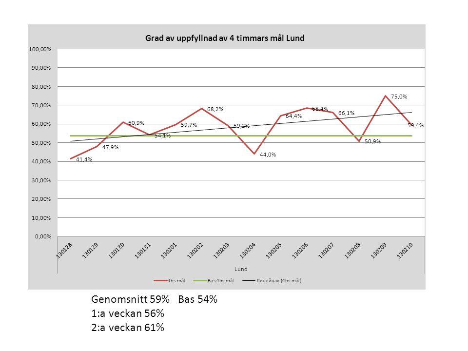 Genomsnitt 59% Bas 54% 1:a veckan 56% 2:a veckan 61%