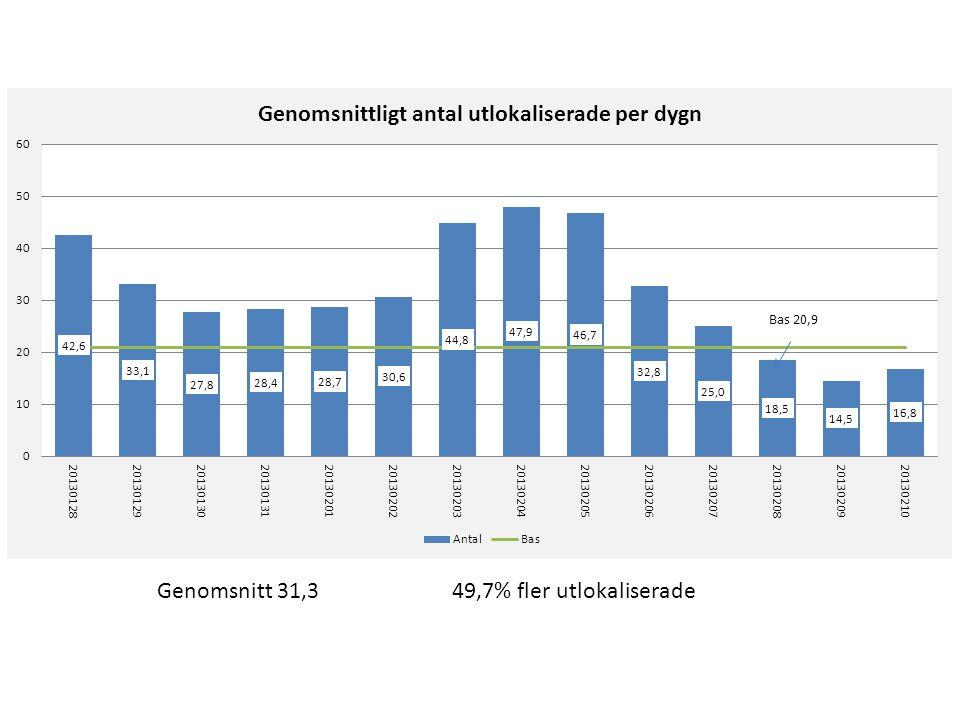 Genomsnitt 31,3 49,7% fler utlokaliserade