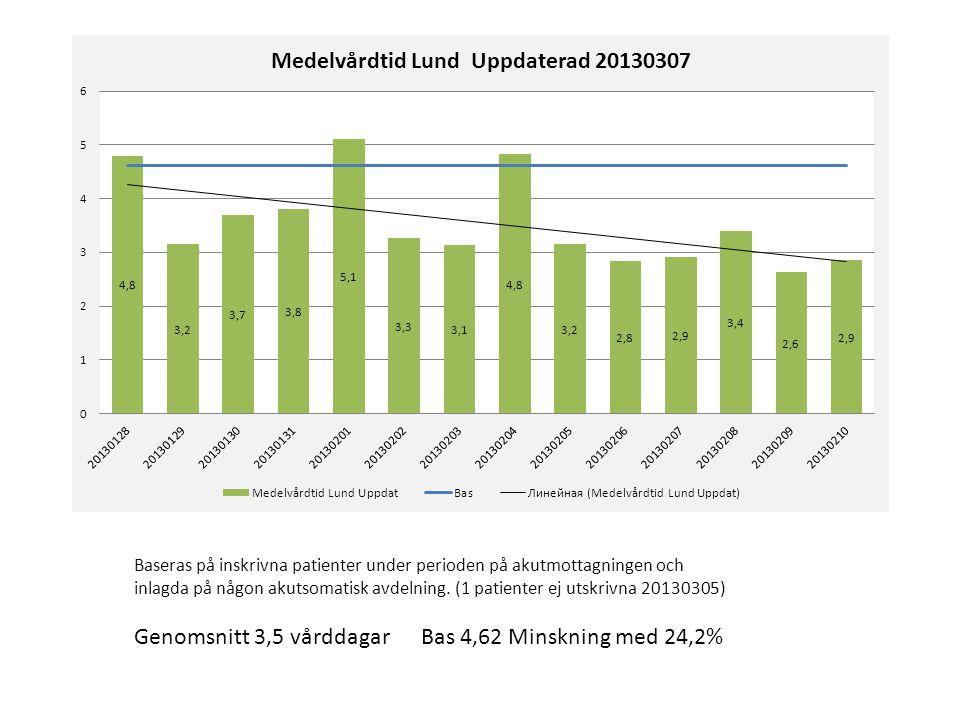 Genomsnitt 3,5 vårddagar Bas 4,62 Minskning med 24,2%