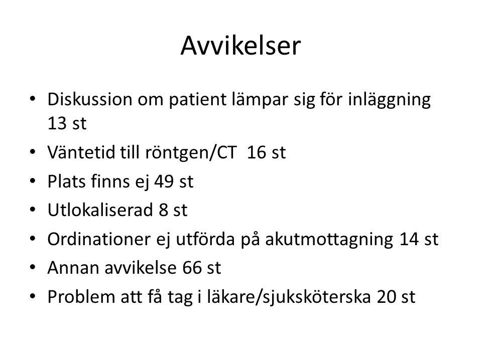 Avvikelser Diskussion om patient lämpar sig för inläggning 13 st