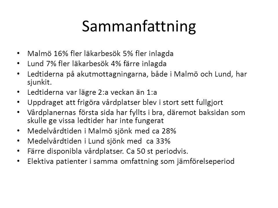 Sammanfattning Malmö 16% fler läkarbesök 5% fler inlagda