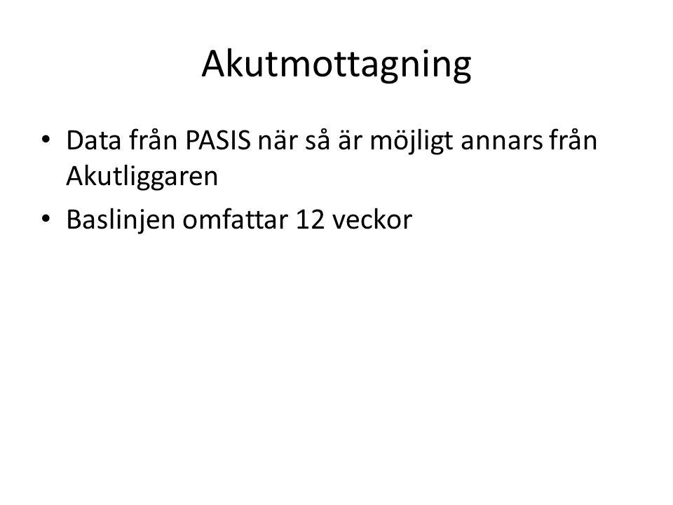 Akutmottagning Data från PASIS när så är möjligt annars från Akutliggaren.