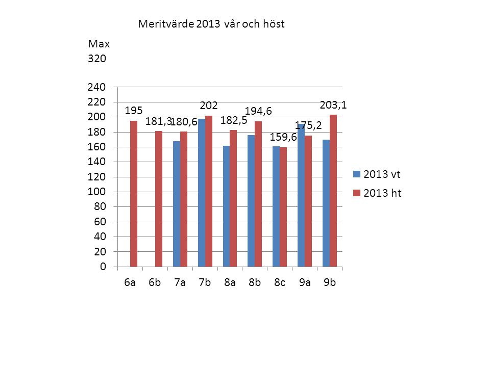 Meritvärde 2013 vår och höst