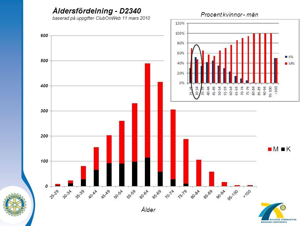 Åldersfördelning - D2340 Procent kvinnor - män Ålder