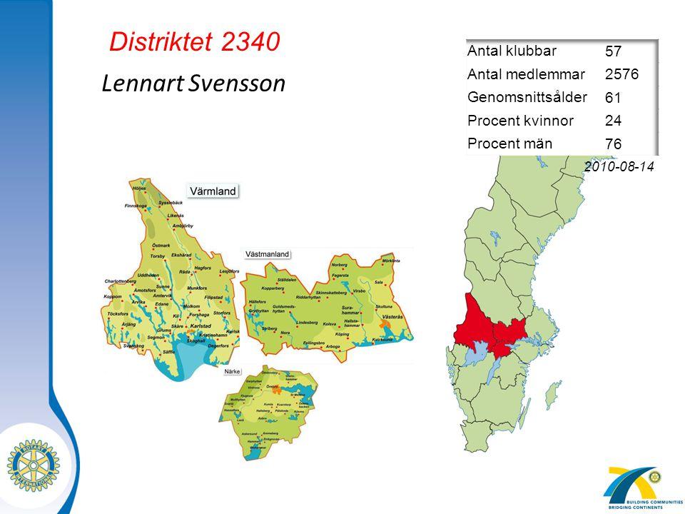 Distriktet 2340 Lennart Svensson 57 Antal klubbar 2576 Antal medlemmar