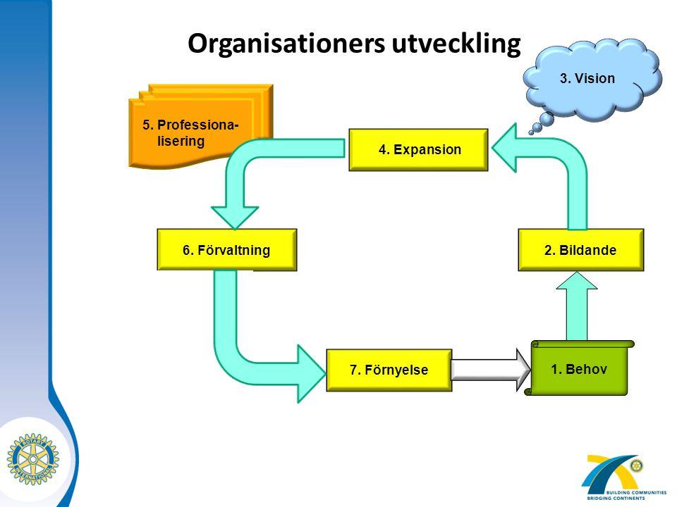 Organisationers utveckling
