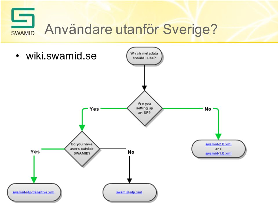 Användare utanför Sverige