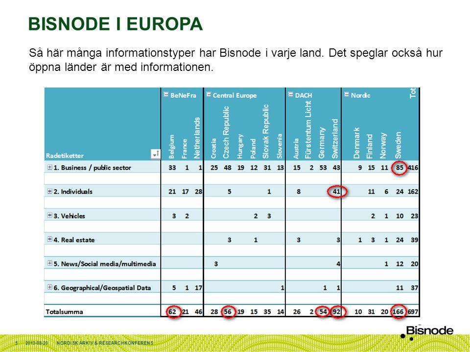 Bisnode i Europa Så här många informationstyper har Bisnode i varje land. Det speglar också hur öppna länder är med informationen.