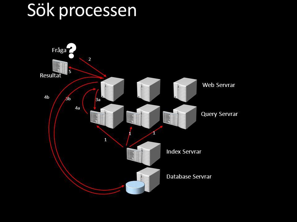 Sök processen Fråga Resultat Web Servrar Query Servrar Index Servrar