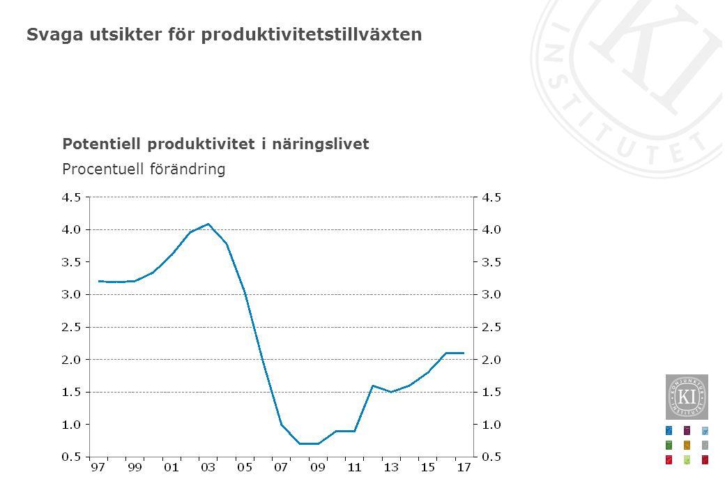 Svaga utsikter för produktivitetstillväxten