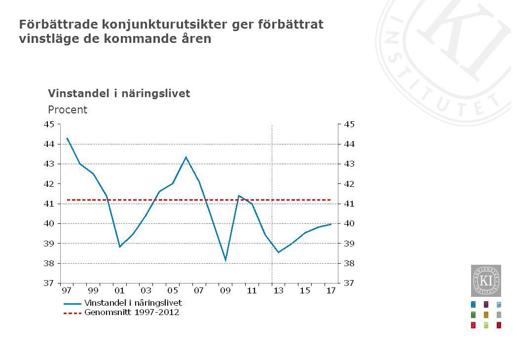 Förbättrade konjunkturutsikter ger förbättrat vinstläge de kommande åren