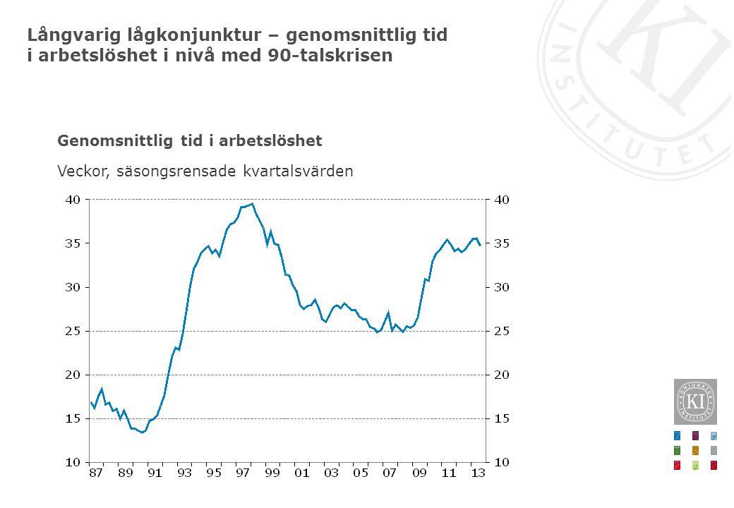 Långvarig lågkonjunktur – genomsnittlig tid i arbetslöshet i nivå med 90-talskrisen