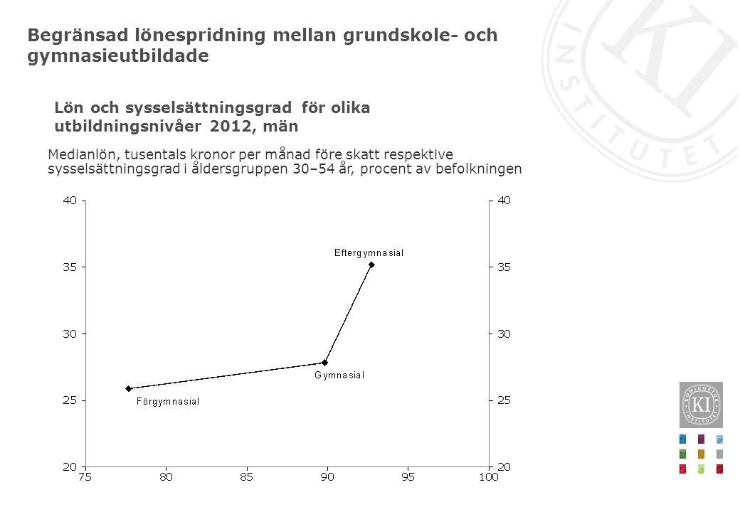 Lön och sysselsättningsgrad för olika utbildningsnivåer 2012, män
