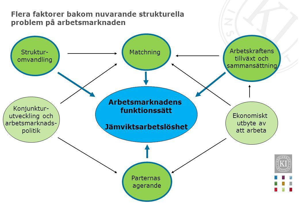 Flera faktorer bakom nuvarande strukturella problem på arbetsmarknaden