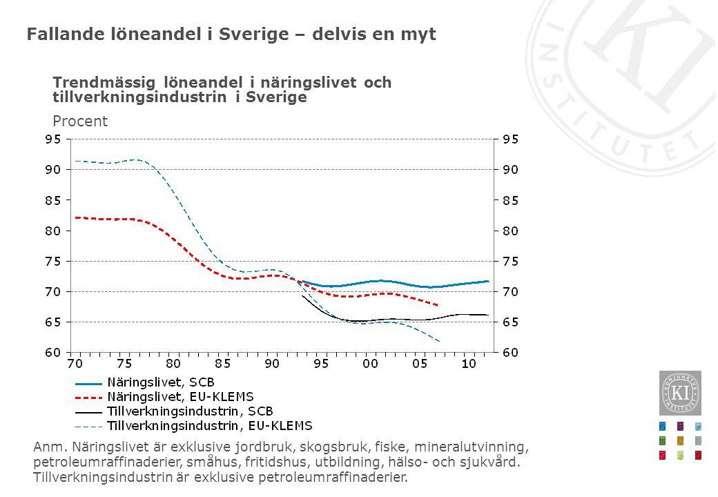 Fallande löneandel i Sverige – delvis en myt