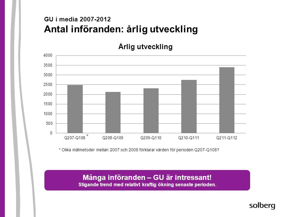 GU i media 2007-2012 Antal införanden: årlig utveckling