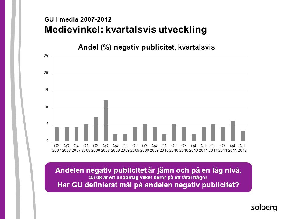 GU i media 2007-2012 Medievinkel: kvartalsvis utveckling