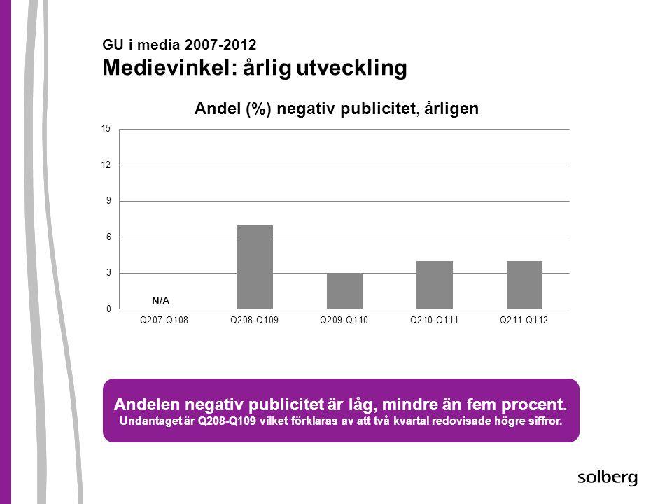 GU i media 2007-2012 Medievinkel: årlig utveckling