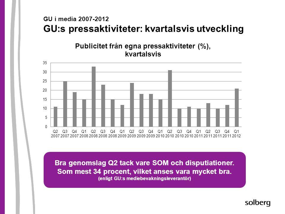 GU i media 2007-2012 GU:s pressaktiviteter: kvartalsvis utveckling